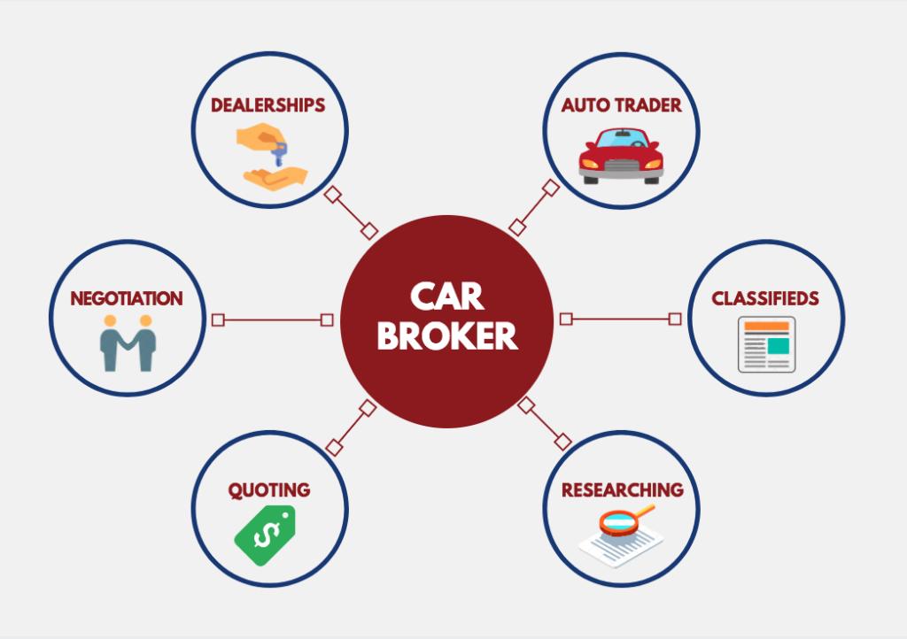 Hire a Broker